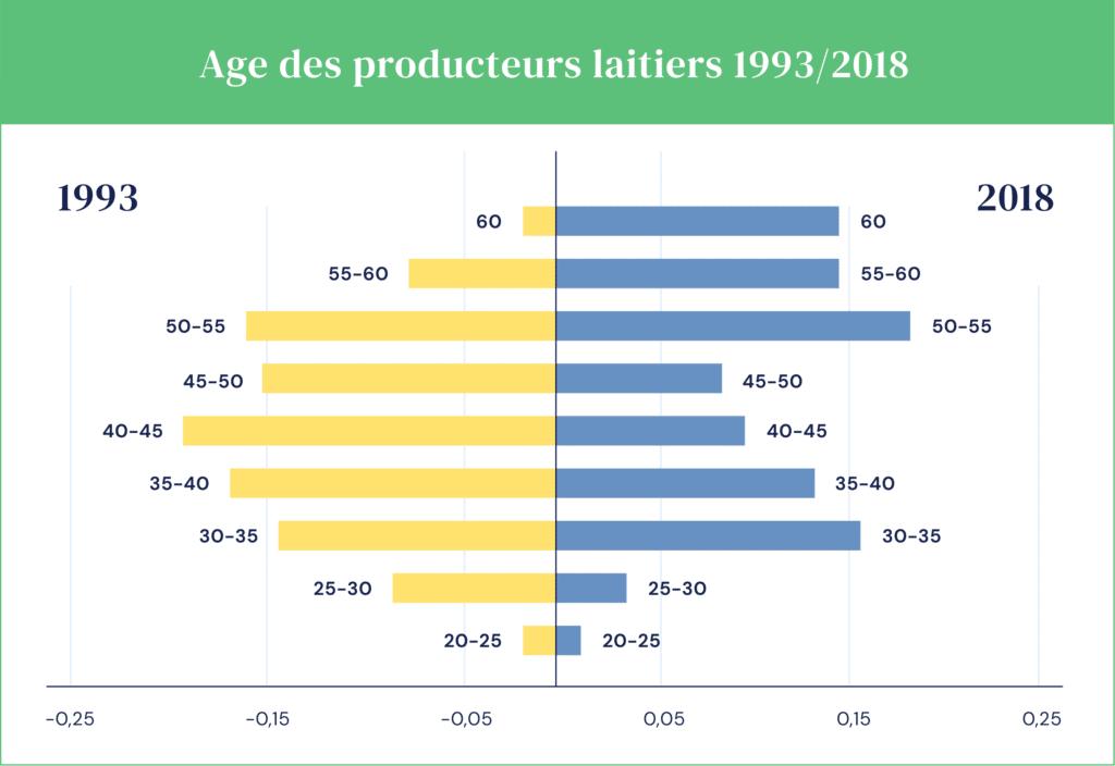 Graphique qui présente l'âge des producteurs laitiers