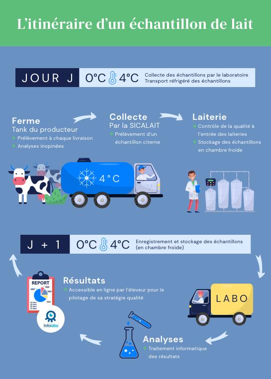 Schema du parcours d'un échantillon de lait