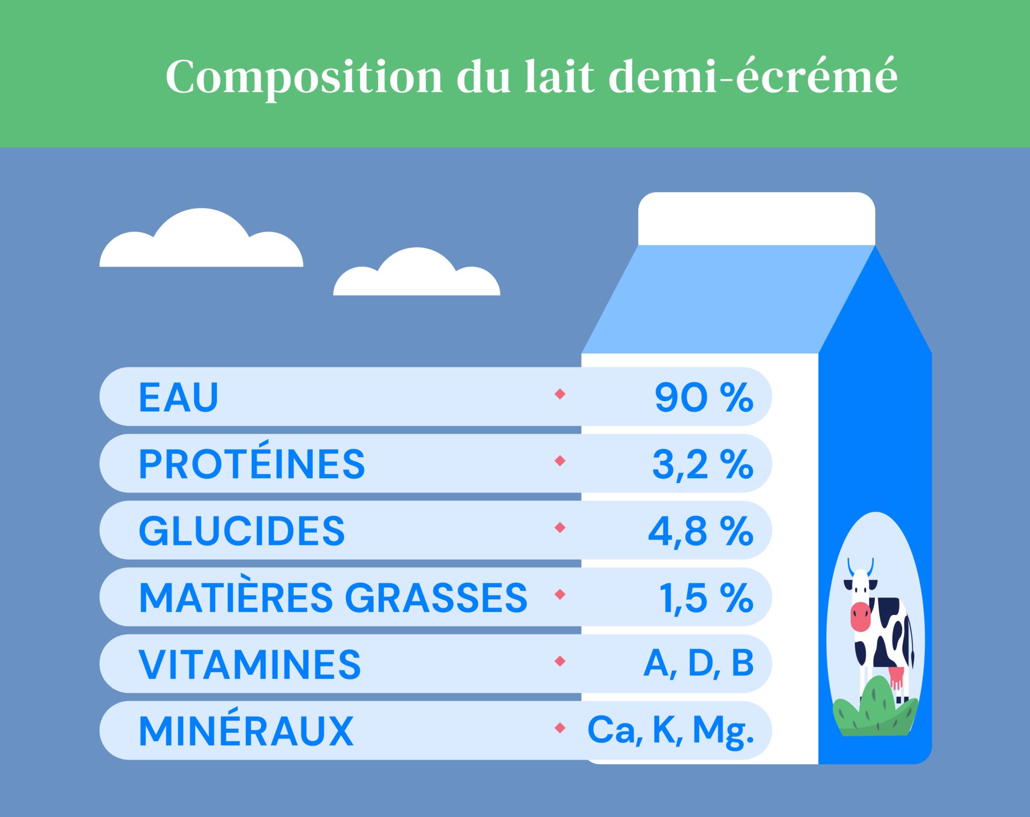 Schema de la composition du lait demi-écrémé