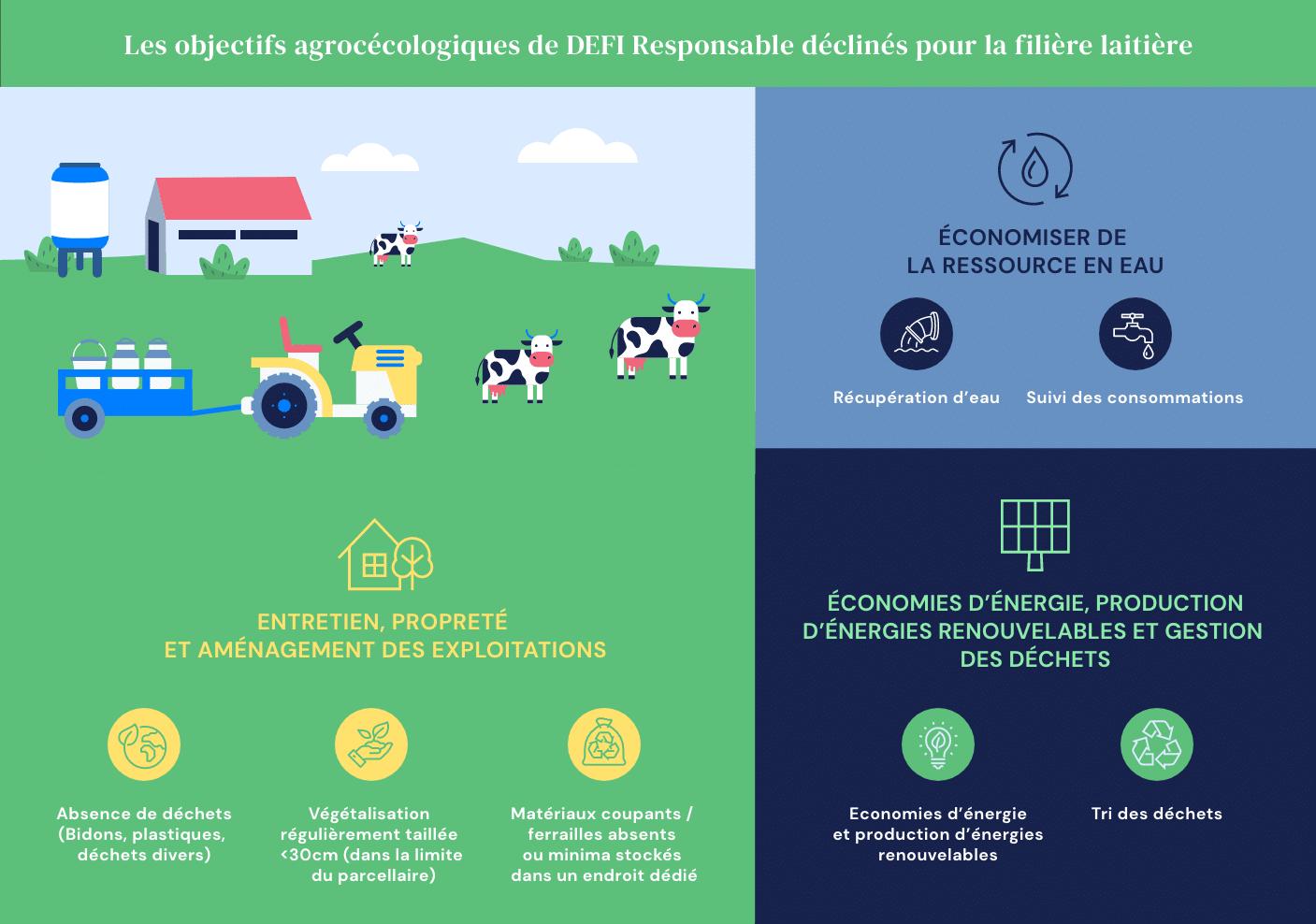 Schema des objectifs agroécologiques DEFI Responsable